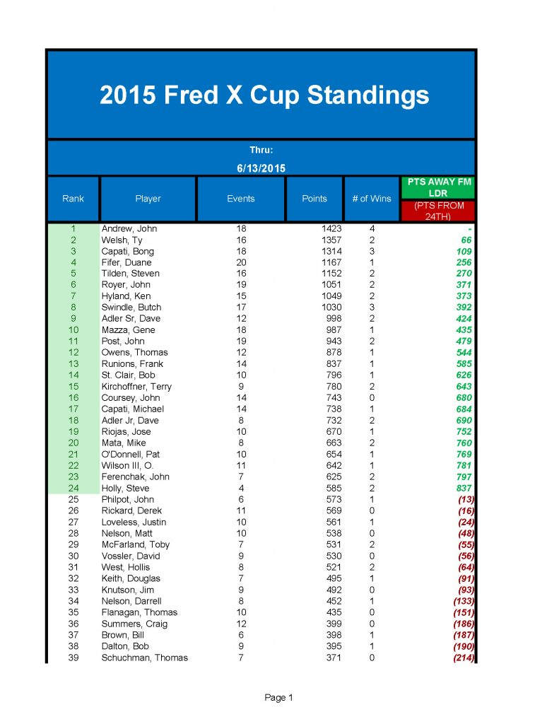 2015 FredX Cup_Page_1