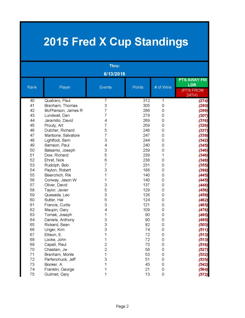 2015 FredX Cup_Page_2