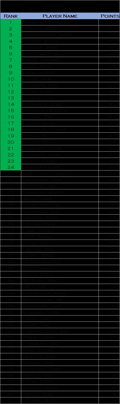 FredX Standings